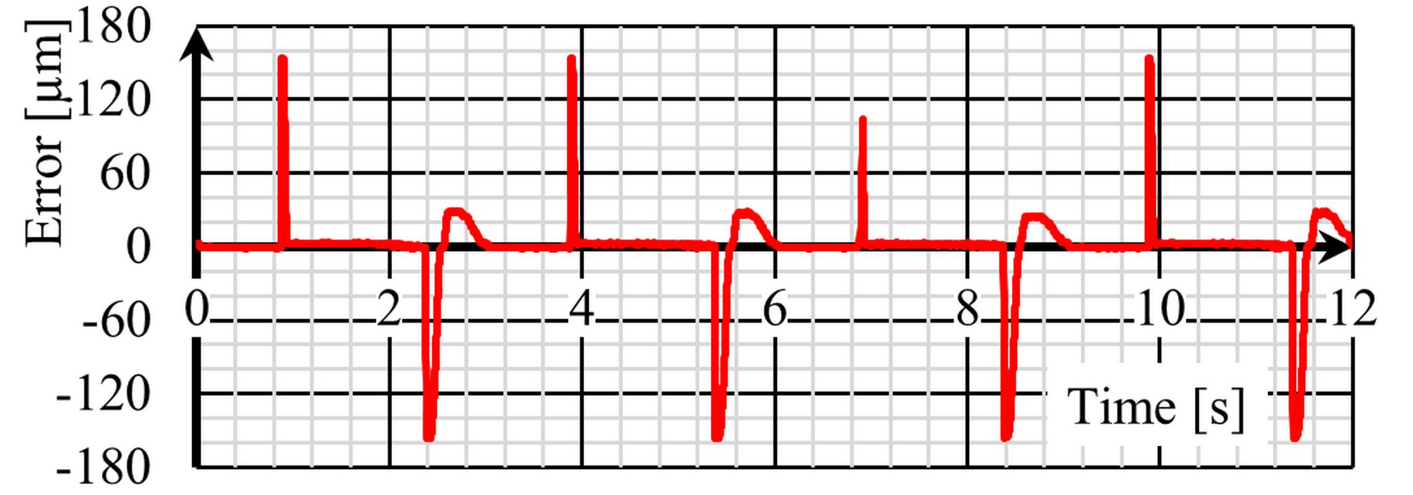 wykres4